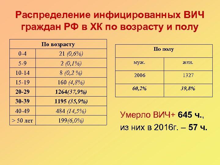 Распределение инфицированных ВИЧ граждан РФ в ХК по возрасту и полу По возрасту По