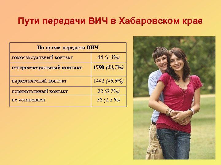 Пути передачи ВИЧ в Хабаровском крае По путям передачи ВИЧ гомосексуальный контакт 44 (1,