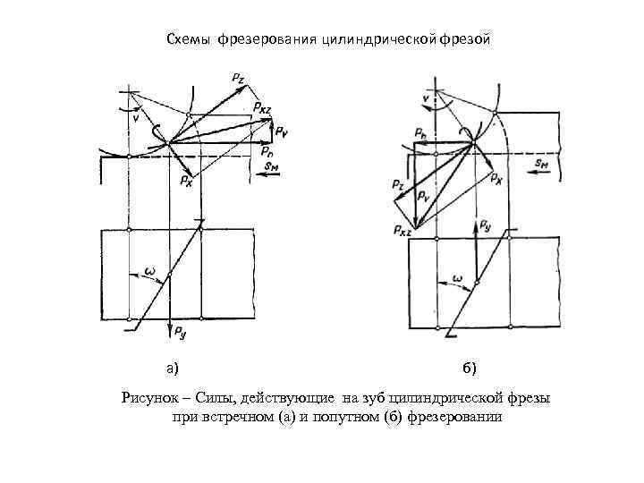 Схемы фрезерования цилиндрической фрезой а) б) Рисунок – Силы, действующие на зуб цилиндрической фрезы
