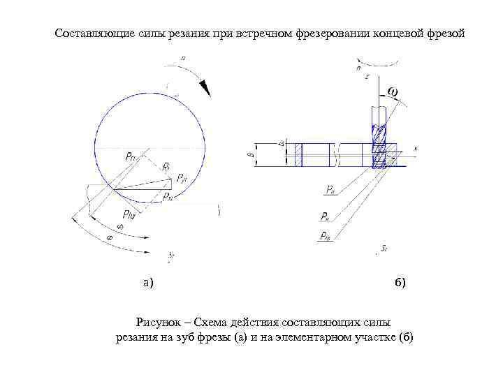 Составляющие силы резания при встречном фрезеровании концевой фрезой а) б) Рисунок – Схема действия