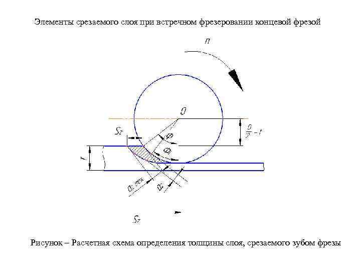 Элементы срезаемого слоя при встречном фрезеровании концевой фрезой Рисунок – Расчетная схема определения толщины