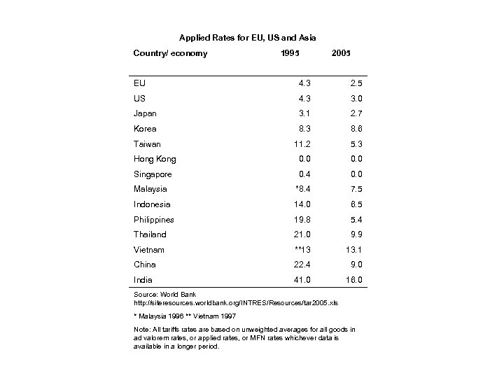 Applied Rates for EU, US and Asia Country/ economy 1995 2005 EU 4. 3
