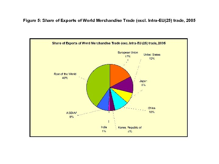 Figure 5: Share of Exports of World Merchandise Trade (excl. Intra-EU(25) trade, 2005