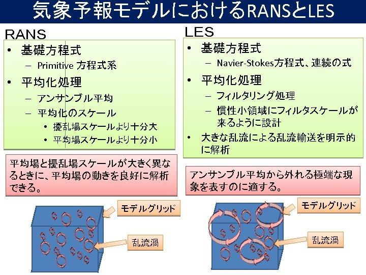 気象予報モデルにおけるRANSとLES LES RANS • 基礎方程式 – Navier-Stokes方程式、連続の式 – Primitive 方程式系 • 平均化処理 – アンサンブル平均
