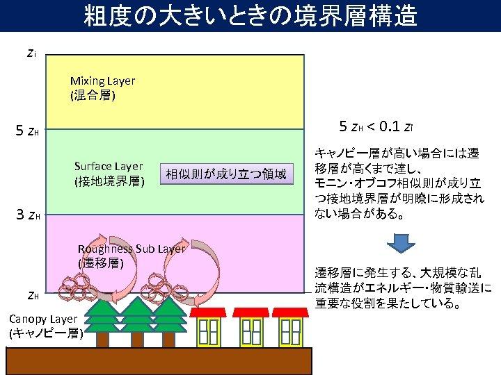 粗度の大きいときの境界層構造 zi Mixing Layer (混合層) 5 z. H < 0. 1 zi 5 z.