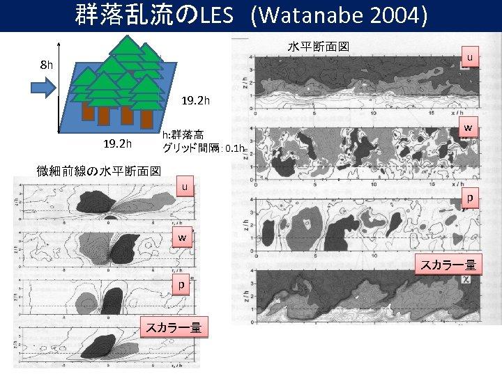 群落乱流のLES (Watanabe 2004) 水平断面図 8 h u 19. 2 h h: 群落高 グリッド間隔: 0. 1