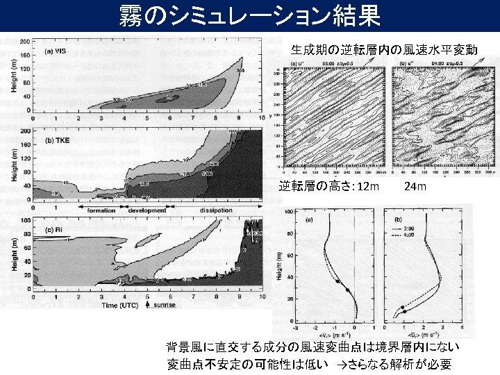 霧のシミュレーション結果 生成期の逆転層内の風速水平変動 逆転層の高さ: 12 m   24 m 背景風に直交する成分の風速変曲点は境界層内にない 変曲点不安定の可能性は低い →さらなる解析が必要