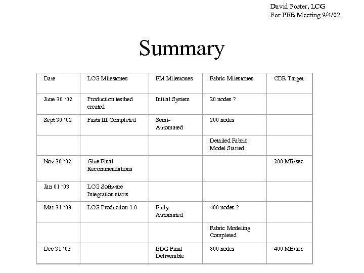 David Foster, LCG For PEB Meeting 9/4/02 Summary Date LCG Milestones FM Milestones Fabric