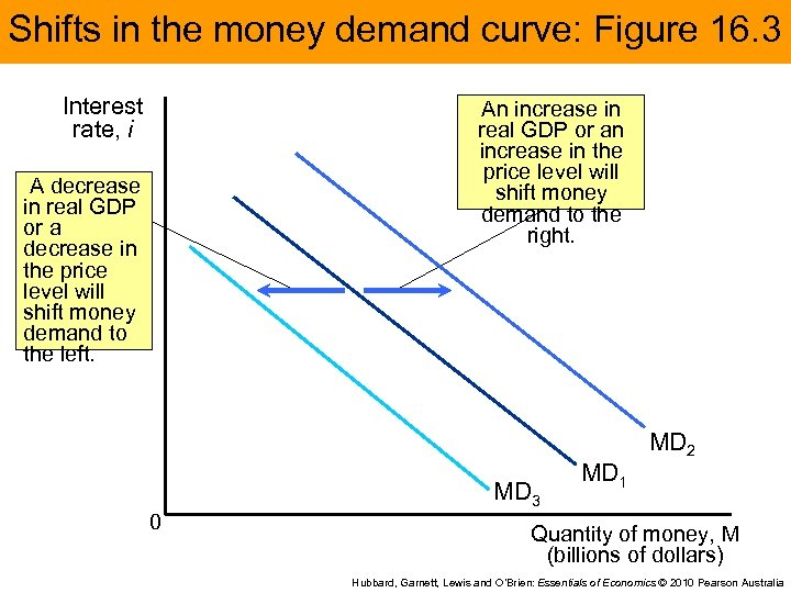 Shifts in the money demand curve: Figure 16. 3 Interest rate, i An increase