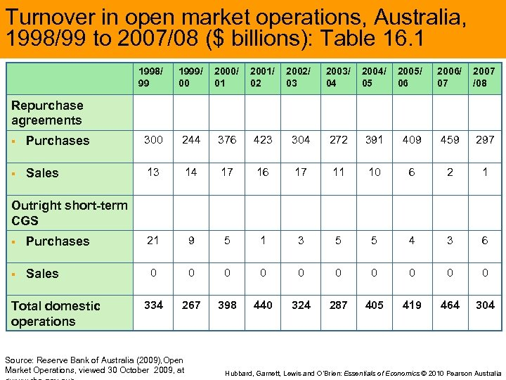Turnover in open market operations, Australia, 1998/99 to 2007/08 ($ billions): Table 16. 1