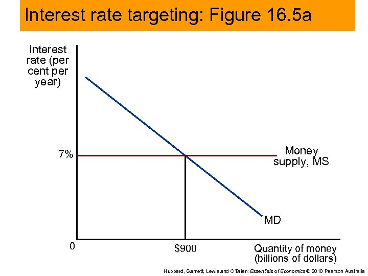 Interest rate targeting: Figure 16. 5 a Interest rate (per cent per year) Money