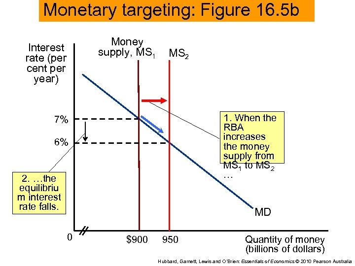 Monetary targeting: Figure 16. 5 b Money supply, MS 1 Interest rate (per cent
