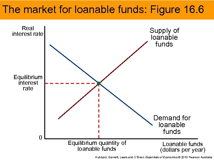 The market for loanable funds: Figure 16. 6 Real interest rate Supply of loanable