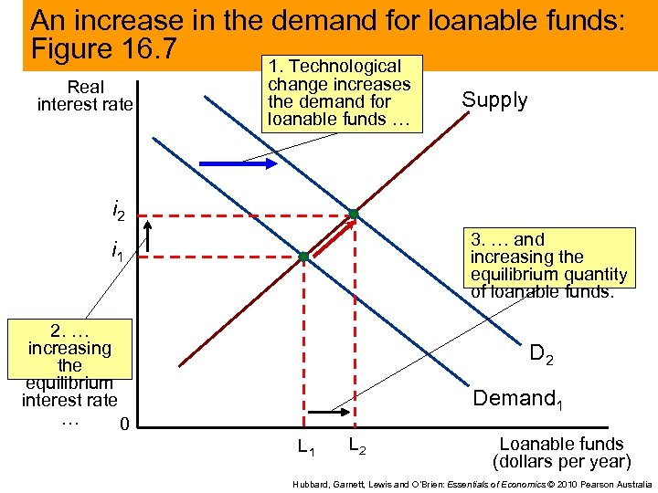 An increase in the demand for loanable funds: Figure 16. 7 1. Technological Real