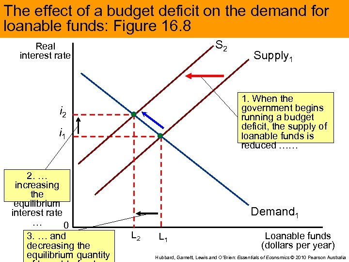 The effect of a budget deficit on the demand for loanable funds: Figure 16.