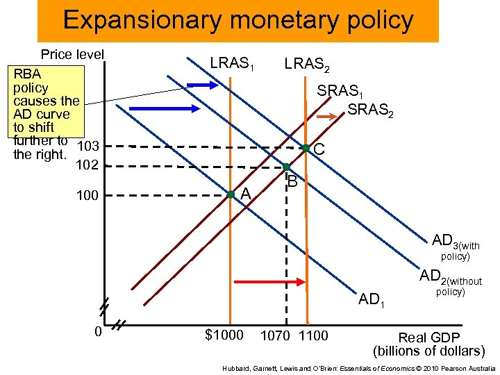 Expansionary monetary policy Price level RBA policy causes the AD curve to shift further