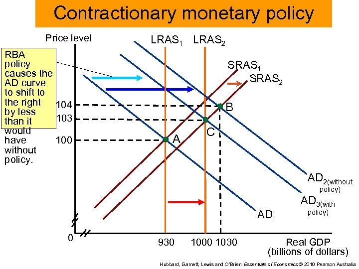 Contractionary monetary policy Price level RBA policy causes the AD curve to shift to