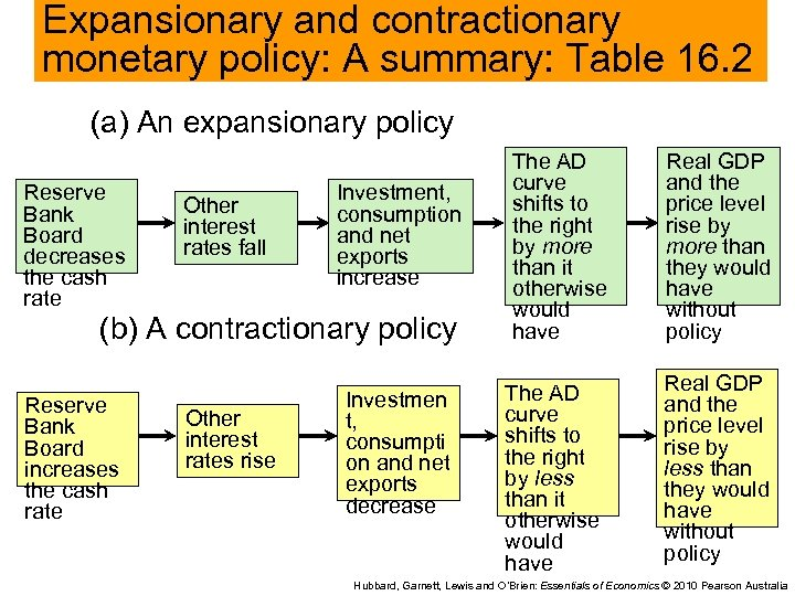 Expansionary and contractionary monetary policy: A summary: Table 16. 2 (a) An expansionary policy