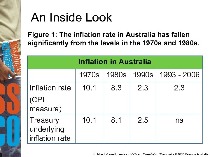 An Inside Look Figure 1: The inflation rate in Australia has fallen significantly from