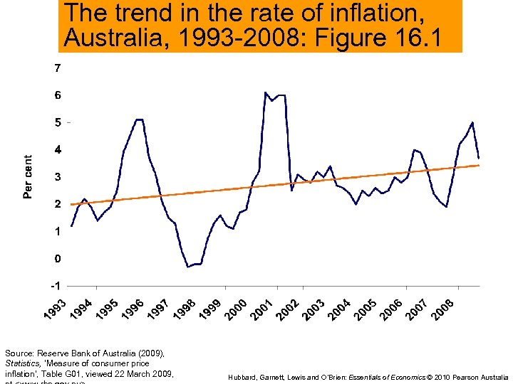 The trend in the rate of inflation, Australia, 1993 -2008: Figure 16. 1 Source: