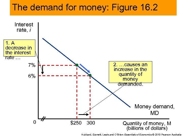The demand for money: Figure 16. 2 Interest rate, i 1. A decrease in