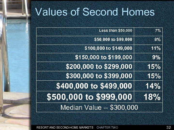 Values of Second Homes Less than $50, 000 7% $50, 000 to $99, 000