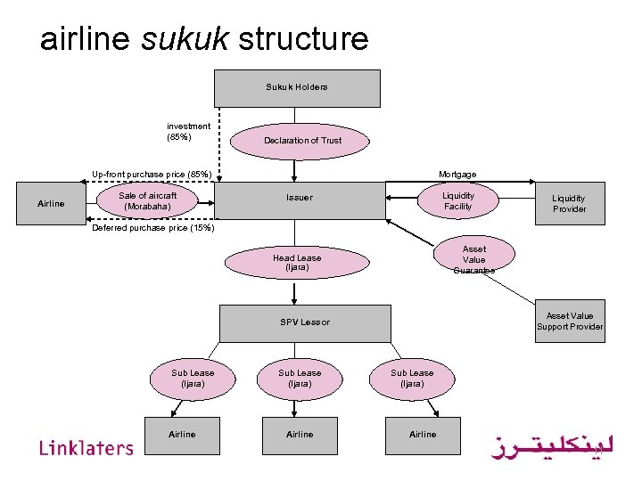airline sukuk structure Sukuk Holders investment (85%) Declaration of Trust Up-front purchase price (85%)