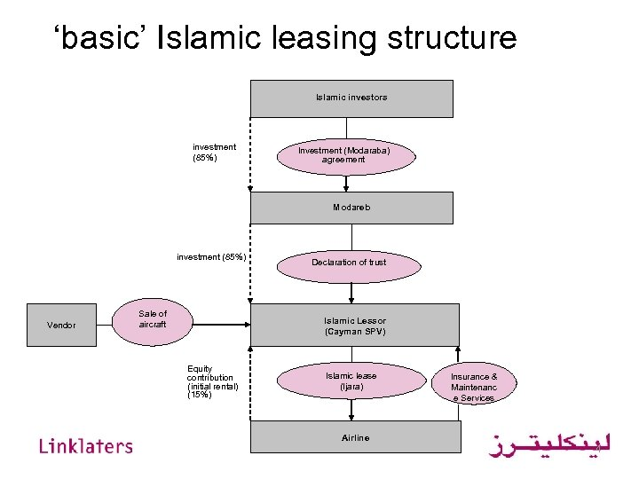 'basic' Islamic leasing structure Islamic investors investment (85%) Investment (Modaraba) agreement Modareb investment (85%)