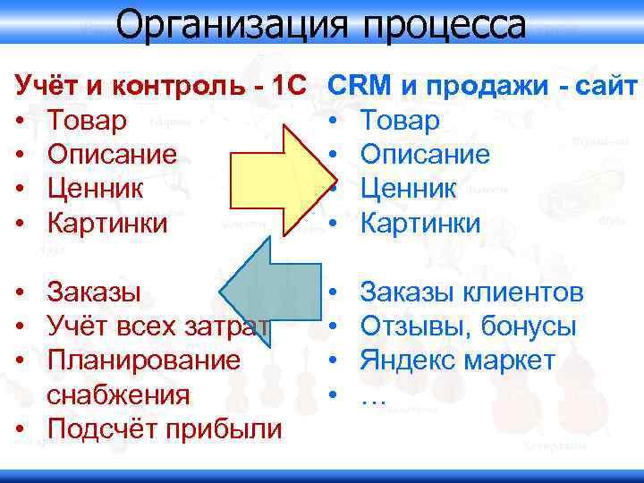 Организация процесса Учёт и контроль - 1 С • Товар • Описание • Ценник