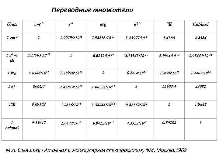 Переводные множители Units cm-1 s-1 erg e. V °K Cal/mol 1 cm-1 1 2.