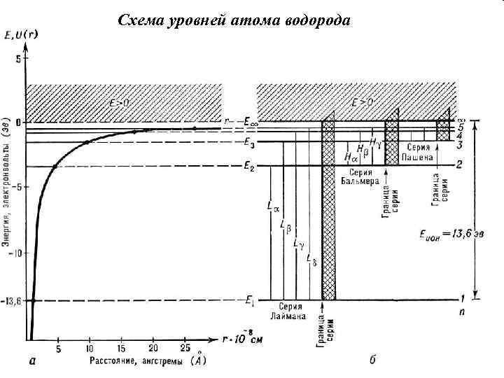 Схема уровней атома водорода