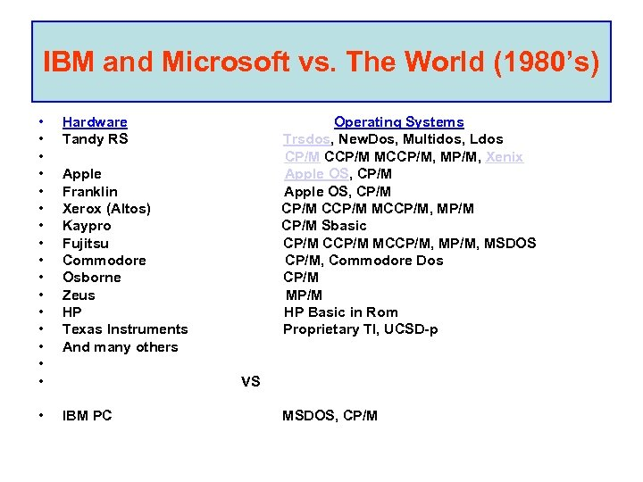 IBM and Microsoft vs. The World (1980's) • • • • Hardware Operating Systems
