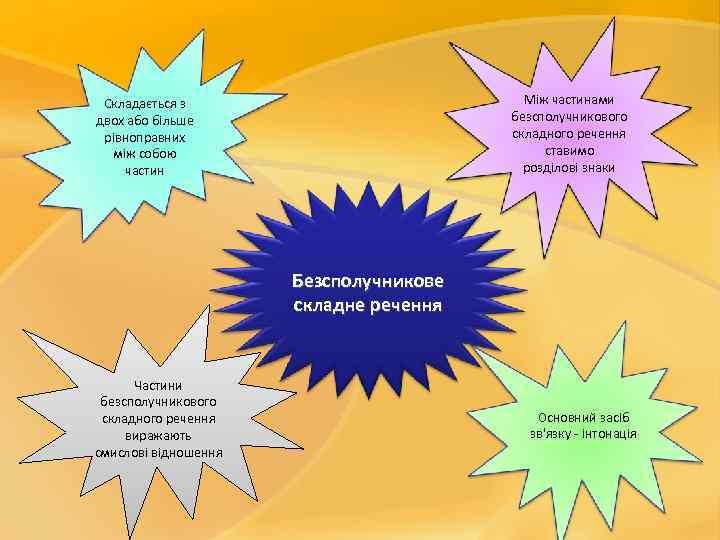 Між частинами безсполучникового складного речення ставимо розділові знаки Складається з двох або більше рівноправних