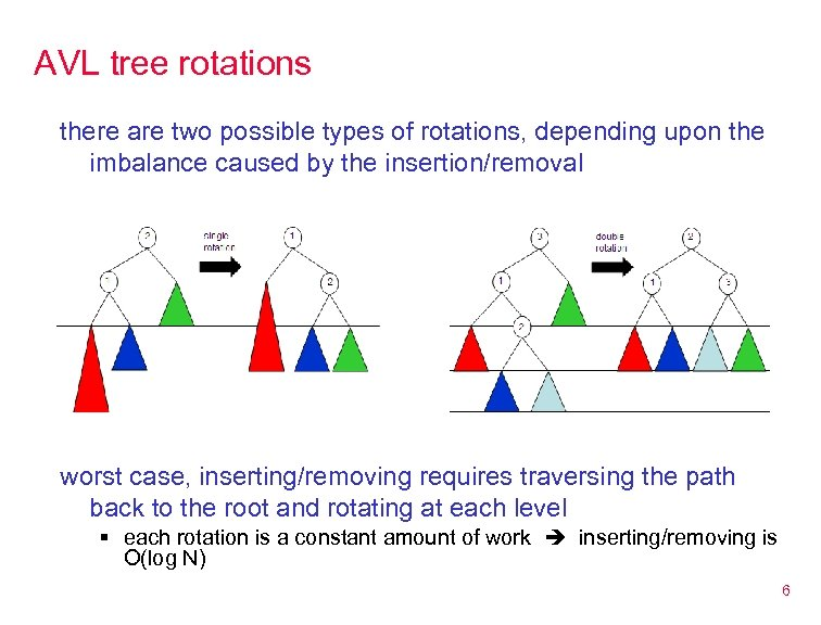 AVL tree rotations there are two possible types of rotations, depending upon the imbalance