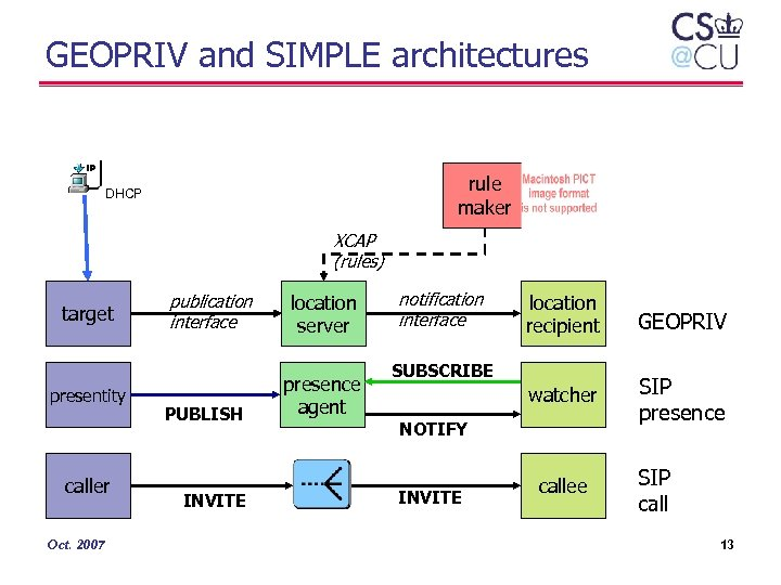 GEOPRIV and SIMPLE architectures rule maker DHCP XCAP (rules) target presentity caller Oct. 2007