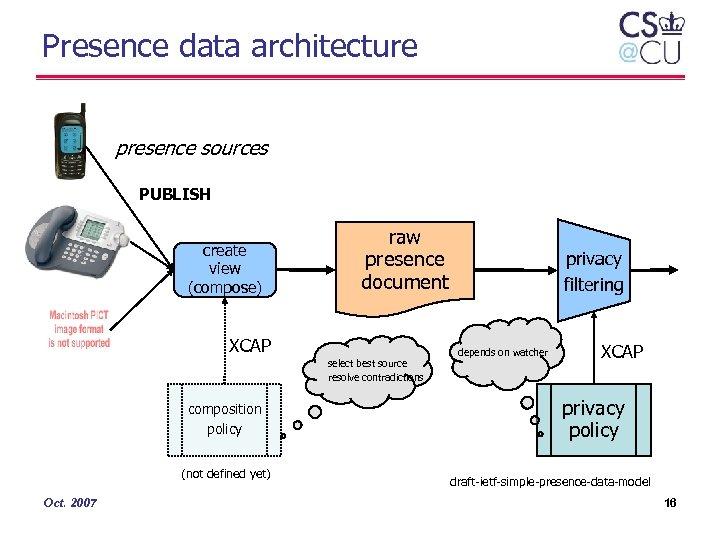 Presence data architecture presence sources PUBLISH create view (compose) raw presence document XCAP select