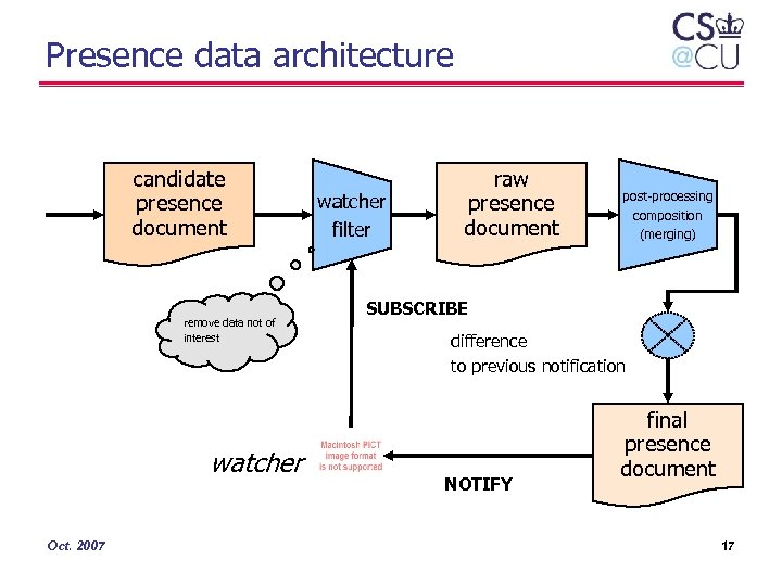 Presence data architecture candidate presence document remove data not of interest watcher Oct. 2007