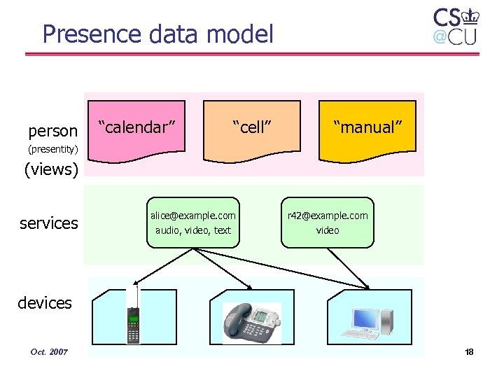 "Presence data model person ""calendar"" ""cell"" ""manual"" (presentity) (views) services alice@example. com audio, video,"