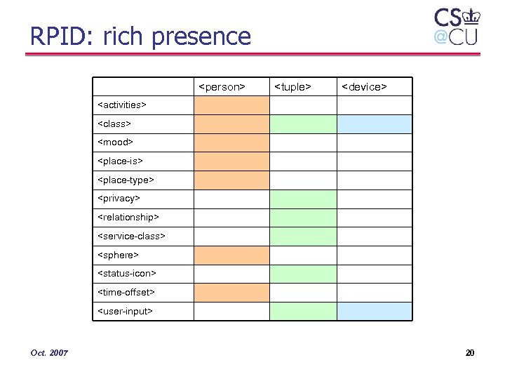 RPID: rich presence <person> <tuple> <device> <activities> <class> <mood> <place-is> <place-type> <privacy> <relationship> <service-class>