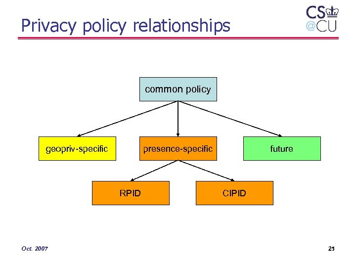 Privacy policy relationships common policy geopriv-specific presence-specific RPID Oct. 2007 future CIPID 25
