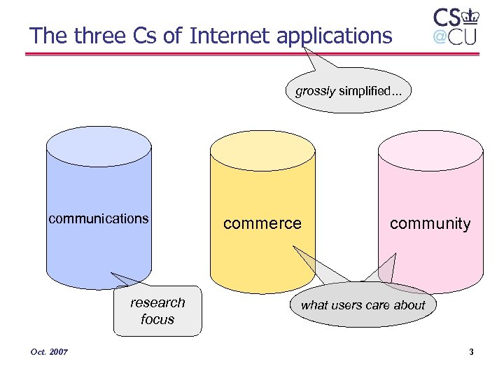 The three Cs of Internet applications grossly simplified. . . communications research focus Oct.