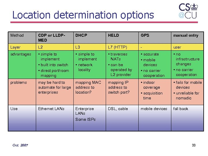 Location determination options Method CDP or LLDPMED DHCP HELD GPS manual entry Layer L