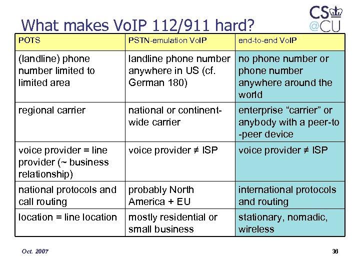 What makes Vo. IP 112/911 hard? POTS PSTN-emulation Vo. IP (landline) phone number limited