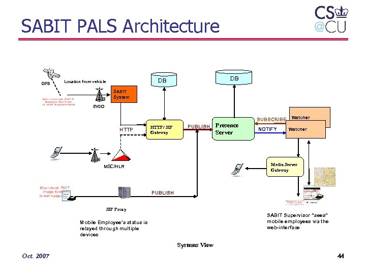 SABIT PALS Architecture GPS DB DB Location from vehicle SABIT System EVDO HTTP/ SIP