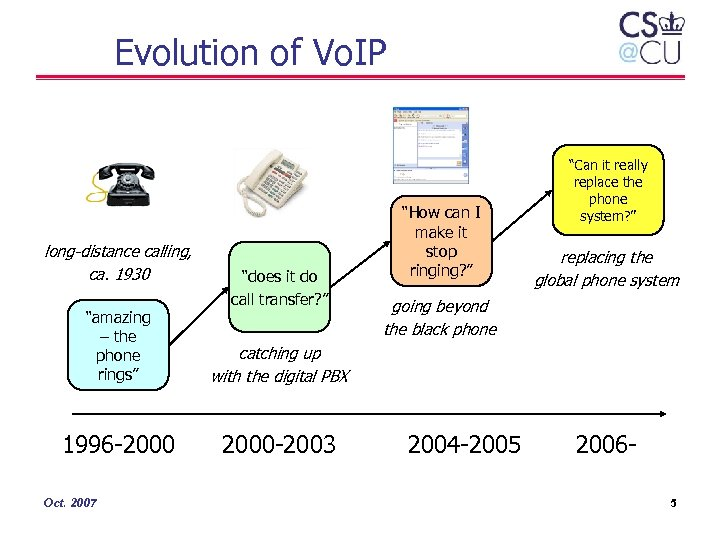 """Evolution of Vo. IP long-distance calling, ca. 1930 """"does it do call transfer? """""""
