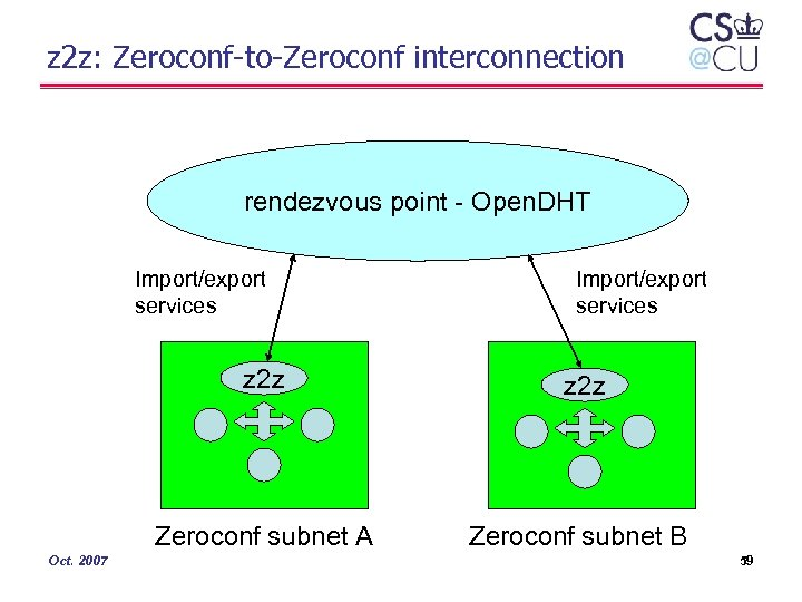 z 2 z: Zeroconf-to-Zeroconf interconnection rendezvous point - Open. DHT Import/export services z 2
