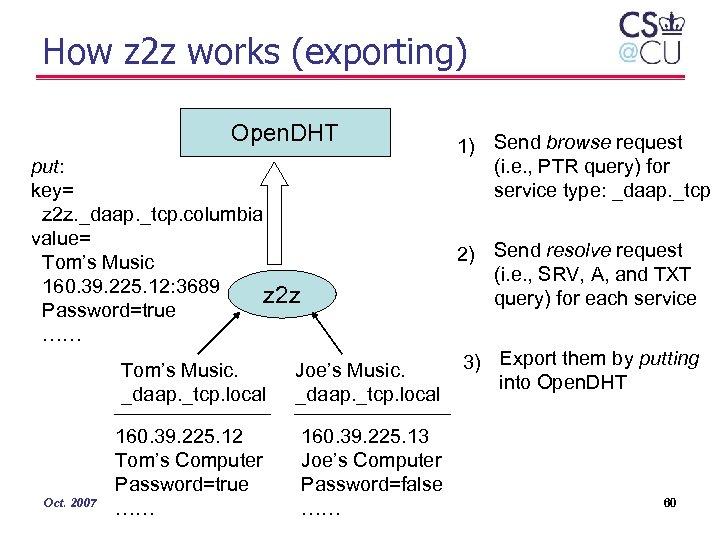 How z 2 z works (exporting) Open. DHT put: key= z 2 z. _daap.