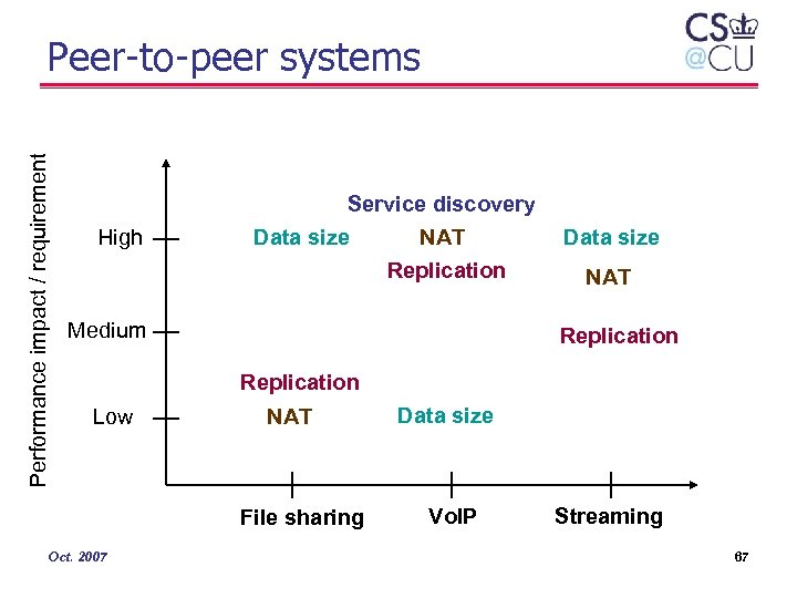 Performance impact / requirement Peer-to-peer systems High Service discovery Data size NAT Replication Medium