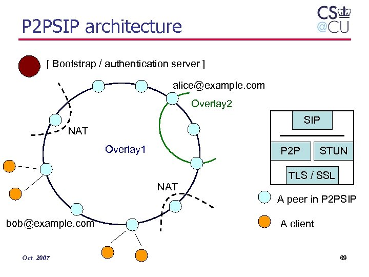 P 2 PSIP architecture [ Bootstrap / authentication server ] alice@example. com Overlay 2