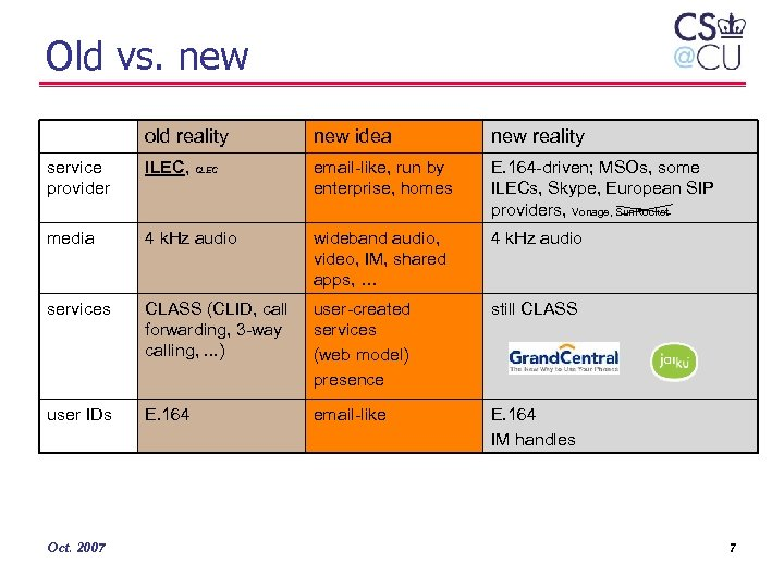 Old vs. new old reality new idea new reality service provider ILEC, CLEC email-like,